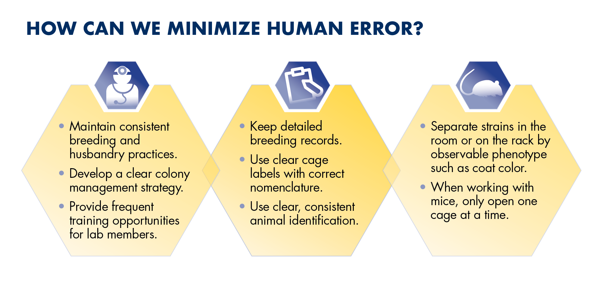 Three hexagon icons that explain how human error can be minimized through proper genetic quality controls